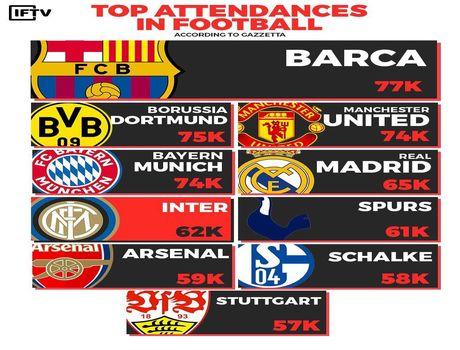 پرطرفدارترین تیمهای فوتبال اروپا +اینفوگرافیک