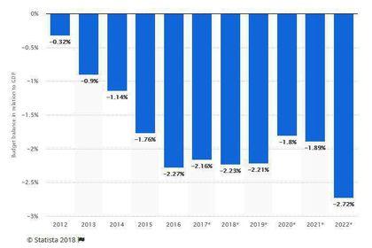 تخمین تراز بودجه ایران تا سال۲۰۲۲ +اینفوگرافیک
