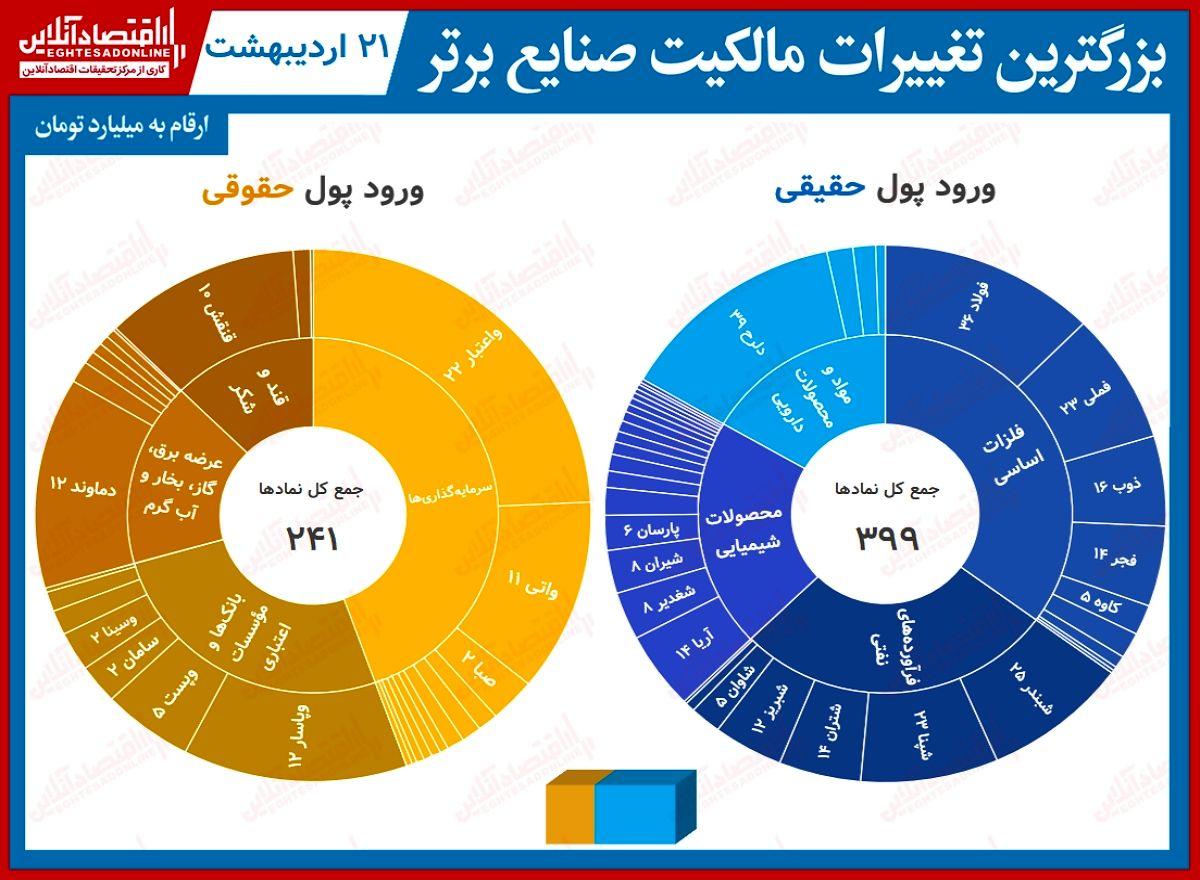 بیشترین تغییر مالکیت حقیقی و حقوقی در بورس(۲۱اردیبهشت) / ورود پول تأمل برانگیز حقیقی ها پس ماهها