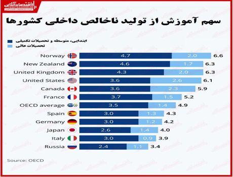 کشورها چقدر هزینه صرف آموزش میکنند؟/ پیشتازی کشورهای اروپایی در توجه به تحصیلات عالی