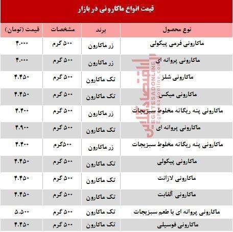 قیمت روز انواع ماکارونی در بازار +جدول