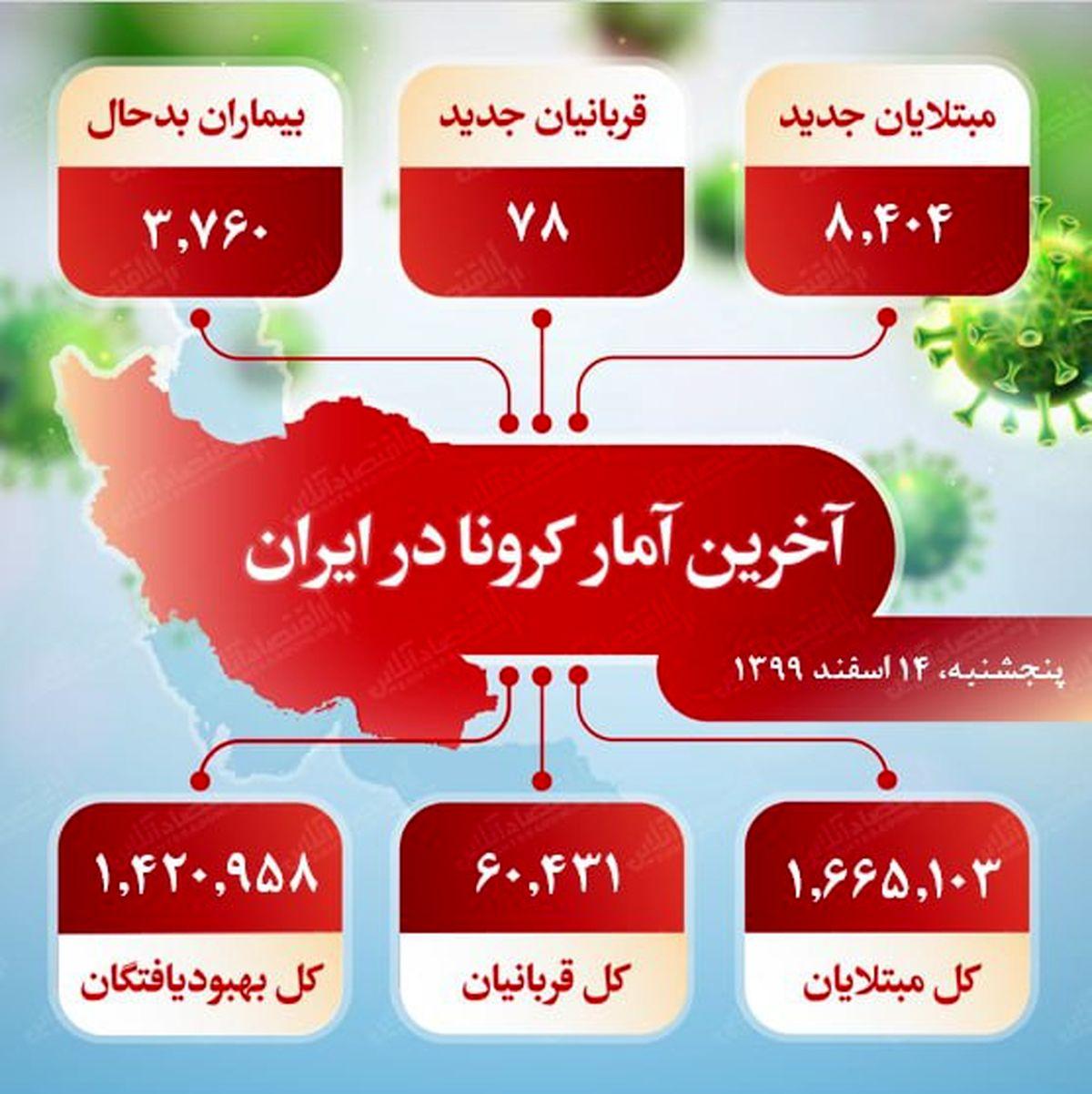 آخرین آمار کرونا در ایران (۹۹/۱۲/۱۴)