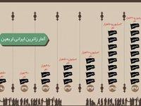 آمار زائران اربعین از سال۹۰ تا۹۶ +اینفوگرافیک