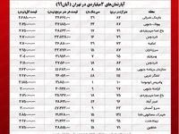 با ۳ میلیارد کجای تهران میتوان خانه خرید؟