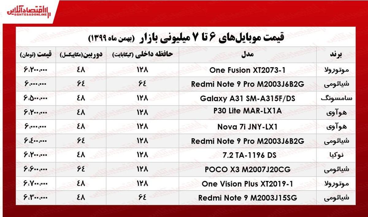 قیمت گوشی (محدوده ۷میلیون تومان)/ ۲۴بهمن ۹۹