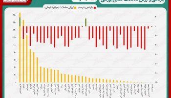 نقشه بازدهی و ارزش معاملات صنایع بورسی در انتهای داد و ستدهای روز جاری/ بزرگترین افت شاخص هم وزن در 4ماه گذشته