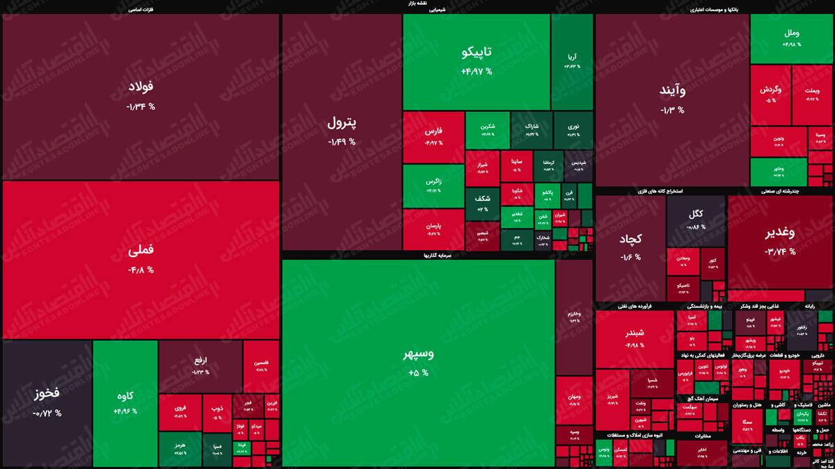 نقشه بازار سهام بر اساس ارزش معاملات/ نشانههای بهبود در بازار نمایان شد
