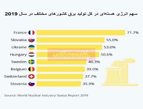 کدام کشورها بیشتر به انرژی هستهای وابستهاند؟/ پیشتازی کشورهای اروپایی