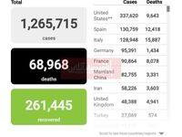 آخرین آمار مبتلایان به ویروس کرونا در جهان/ تعداد مبتلایان ایرانی از 58هزار نفر گذشت
