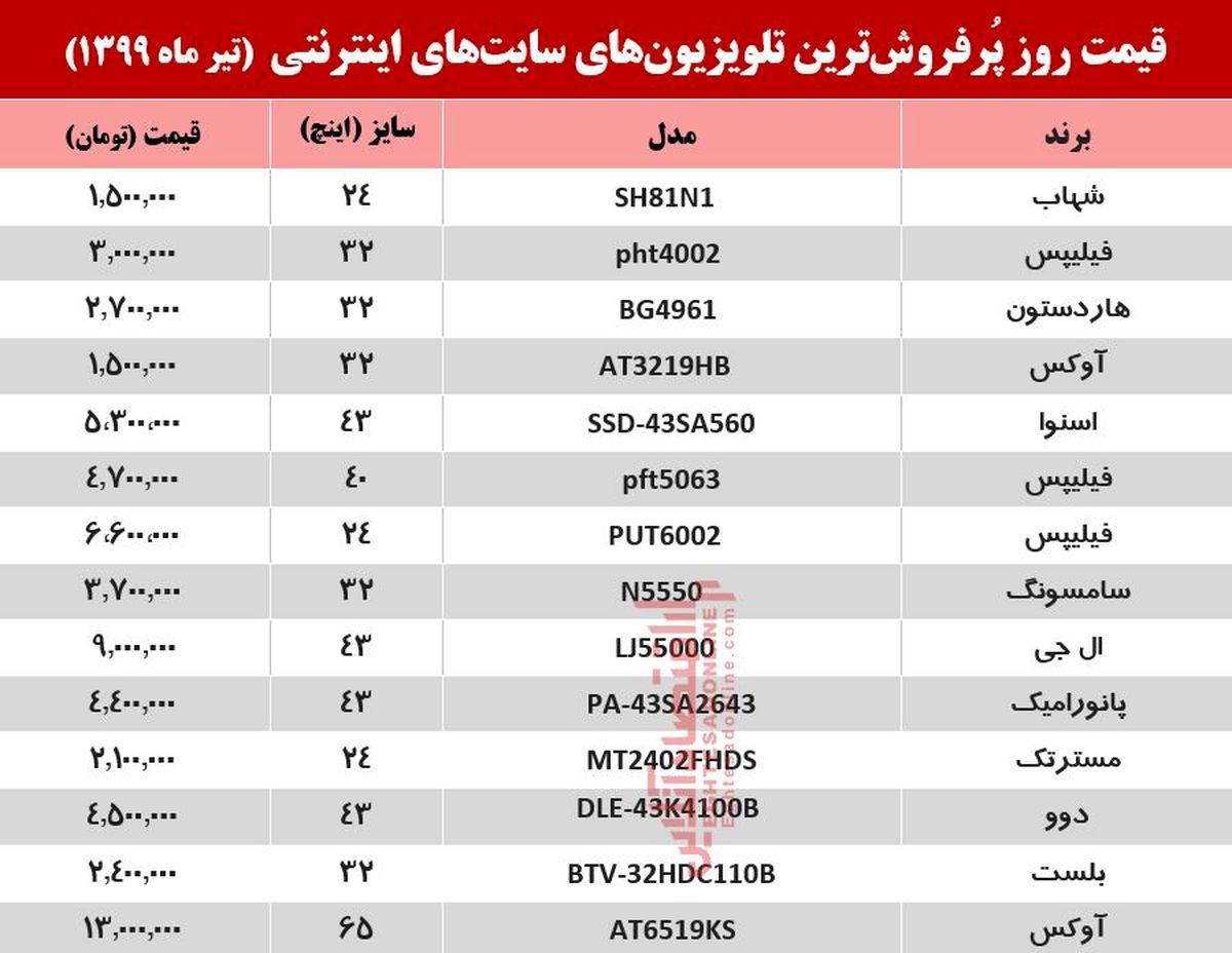 قیمت جدید تلویزیون (۱۳۹۹/۴/۱۵)