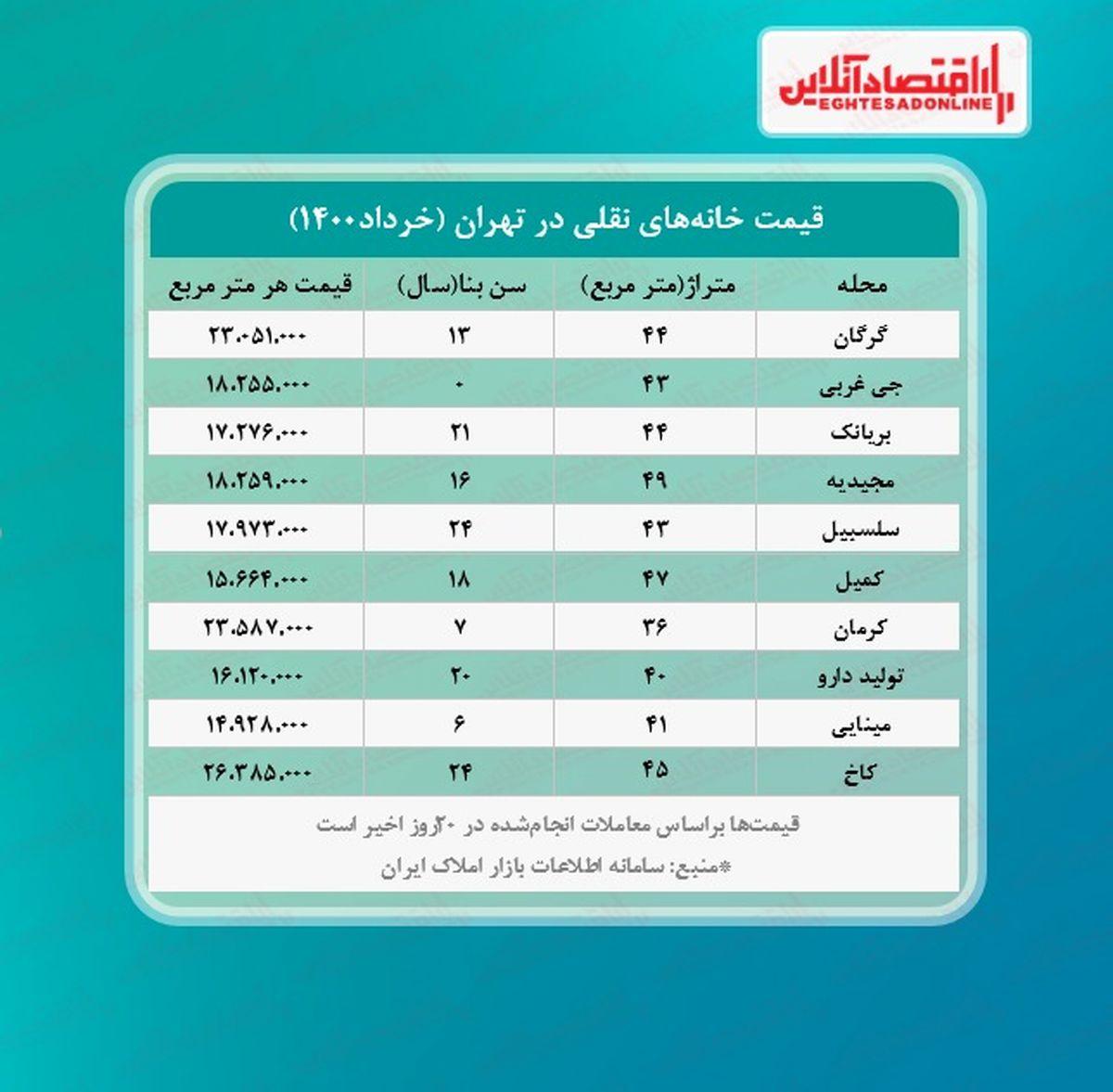 یک خانه نقلی در تهران چند؟