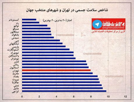 وضعیت نامطلوب تهران در شاخص سلامت جسمی+اینفوگرافیک