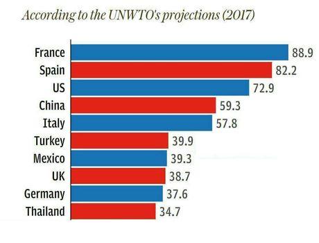١٠ کشور قدرتمند جهان در جذب گردشگر در سال ٢٠١٧  +اینفوگرافیک