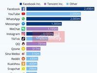 پرکاربرترین شبکههای اجتماعی کدامند؟/ فیسبوک با وجود بدنامی همچنان بر رسانههای اجتماعی حاکم است