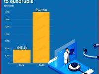 رشد خدمات درمانی از راه دور در بحبوحه کرونا/ استفاده از فناوری پزشکی تا شش سال آینده چقدر افزایش مییابد؟