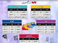 مقایسه مبلغ اینترنت سیم کارتهای مختلف در عراق +اینفوگرافیک