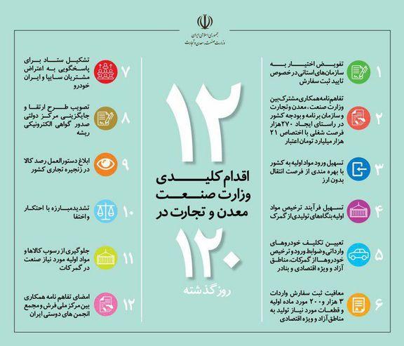 ۱۲اقدام کلیدی وزارت صمت در ۱۲۰روز گذشته +اینفوگرافیک