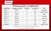 آپارتمانهای زیر ۱۰سال تهران چند؟