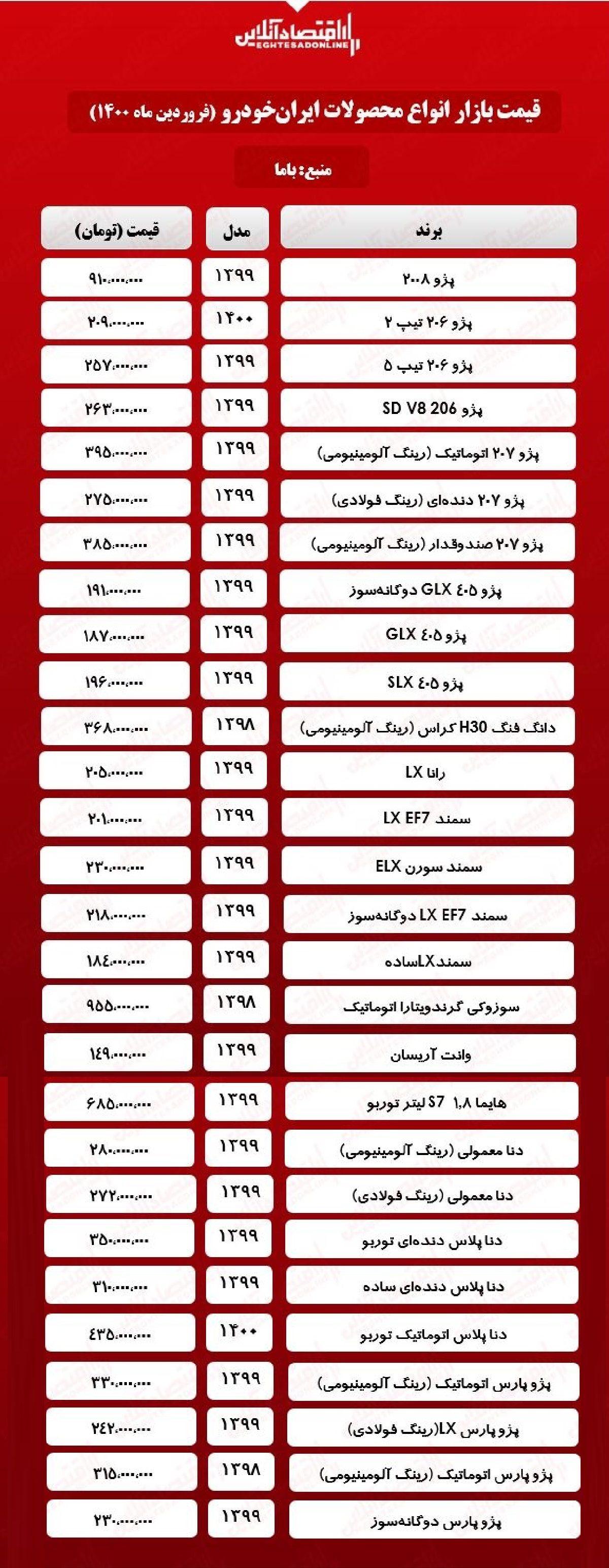 قیمت محصولات ایران خودرو امروز ۱۴۰۰/۱/۲۵