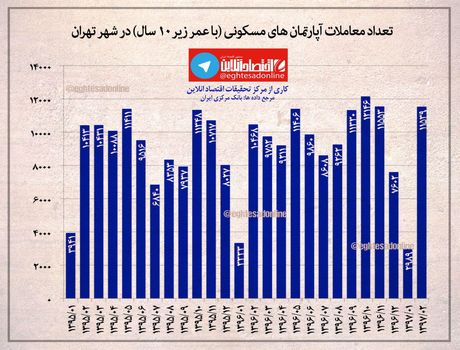 تعداد معاملات آپارتمانهای مسکونی با عمر زیر ۱۰ سال در شهر تهران +اینفوگرافیک