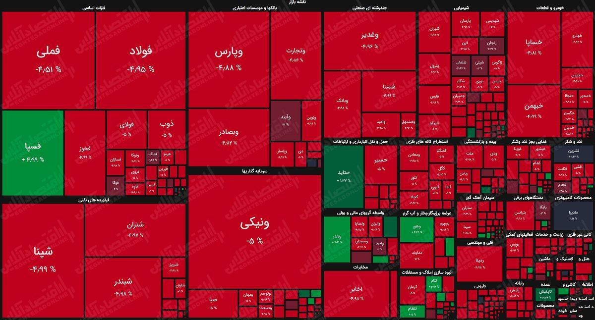 نقشه بازار سهام بر اساس ارزش معاملات/ حمایتی که محقق نشد
