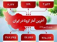 آخرین آمار کرونا در ایران (۱۳۹۹/۷/۱۲)