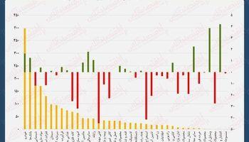 نقشه بازدهی و ارزش معاملات امروز در بورس/توقف صعود پیشرونده شاخص کل
