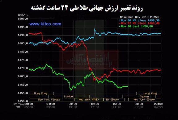 ارزش جهانی طلا و نقره به پایینترین حد خود در دو سال اخیر رسید/ اثر منفی توافق تجاری بر بازار طلا