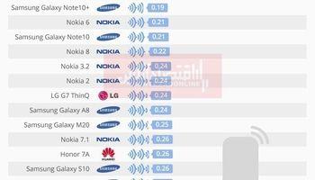 کدام گوشیها کمترین تابش اشعه رادیواکتیو را دارند؟