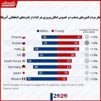 مردم کدام کشورها بایدن را پیروز انتخابات میدانند؟
