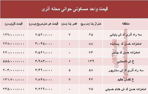 قیمت واحد مسکونی حوالی محله آذری؟ +جدول