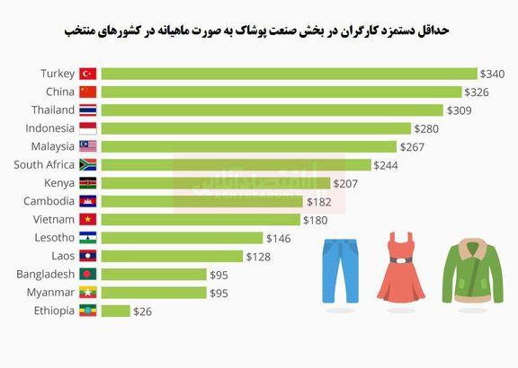 کارگران صنعت پوشاک جهان چقدر حقوق میگیرند؟