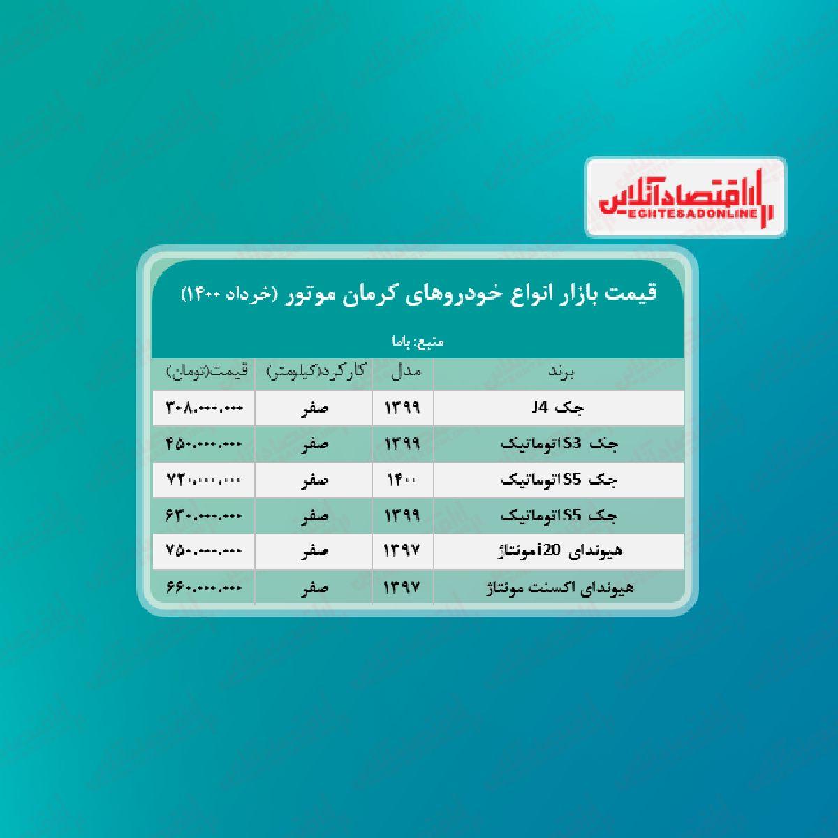 قیمت محصولات کرمان موتور امروز ۱۴۰۰/۳/۱۶
