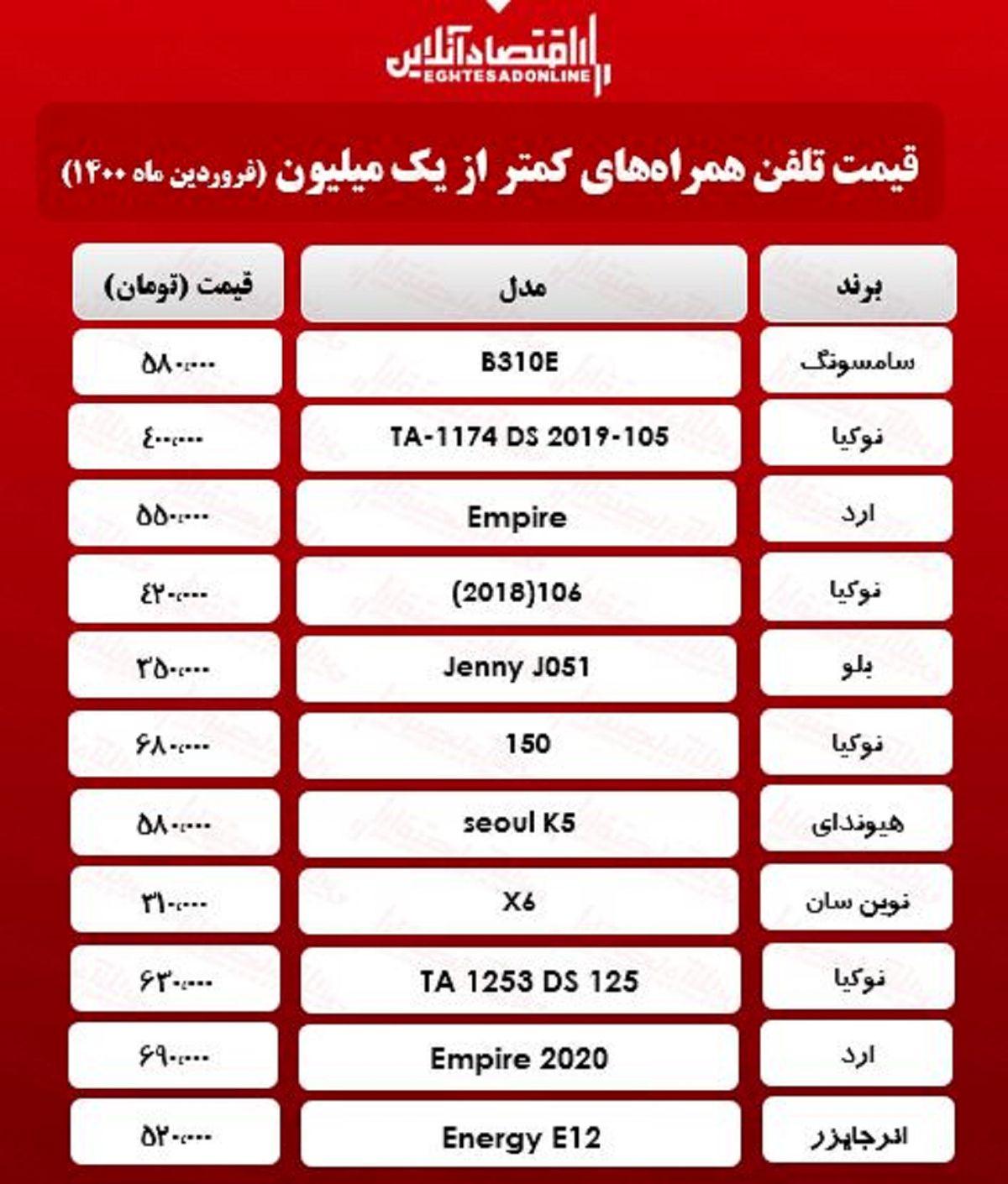 قیمت گوشی (محدوده ۱میلیون تومان) / ۲۸فروردین