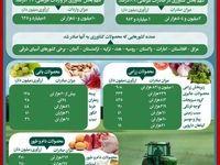 محصولات کشاورزی چقدر ارزآوری دارد؟/ گوجه فرنگی پیشتاز صادرات