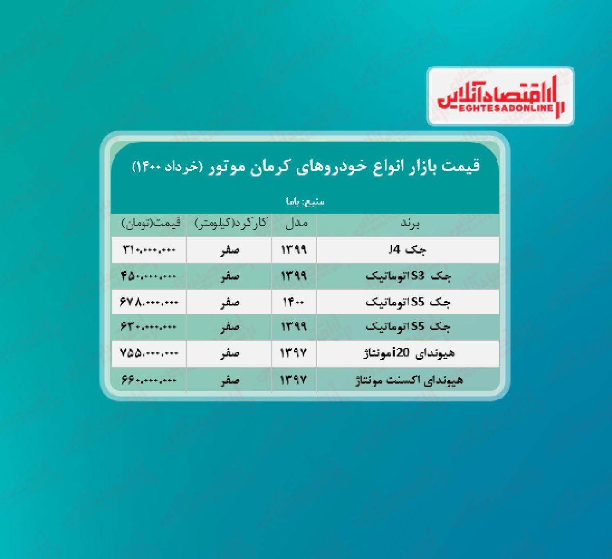 قیمت محصولات کرمان موتور امروز ۱۴۰۰/۳/۹
