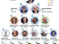 ثروتمندترین افراد جهان در سال 2018 مشخص شدند