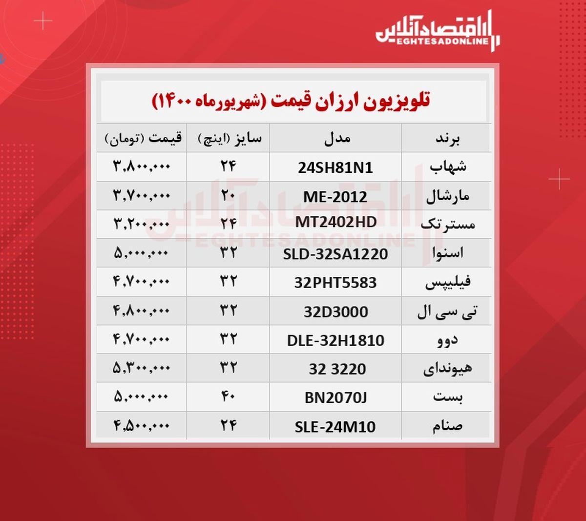 ارزان ترین تلویزیون های بازار چند؟