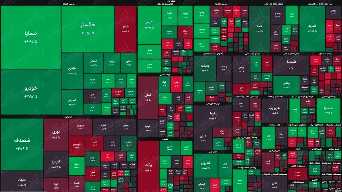 نقشه بورس (۱۱مرداد) / رشد حدود هزار واحدی شاخص کل