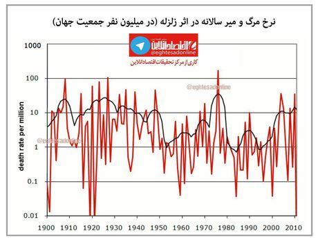 سالانه چند نفر در اثر زلزله میمیرند؟ +اینفوگرافیک