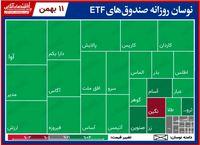 تحرکات روزانه صندوقهای قابل معامله/ صعود صندوقهای دولتی ادامهدار بود