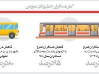 ترددهای تهران در کرونای99