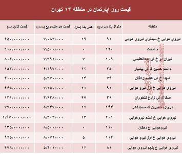 نرخ قطعی آپارتمان در منطقه13 تهران؟ +جدول