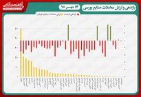 نقشه بازدهی و ارزش معاملات صنایع بورسی در پایان داد و ستدهای روز جاری/ سقوط 7هزار واحدی شاخص کل