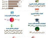کدام ایرانیان جسدشان را اهدا میکنند؟ +اینفوگرافیک