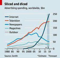 تغییر الگوی تبلیغات در جهان +نمودار