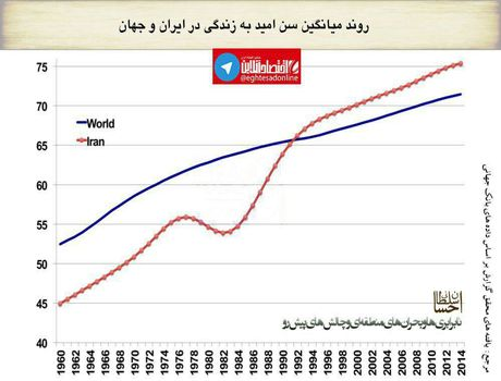 روند میانگین سنامید بهزندگی در ایران و جهان +اینفوگرافیک