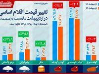 کاهش قیمت گوشت در اردیبهشت ماه/ شکر ۳۵درصد گران شد