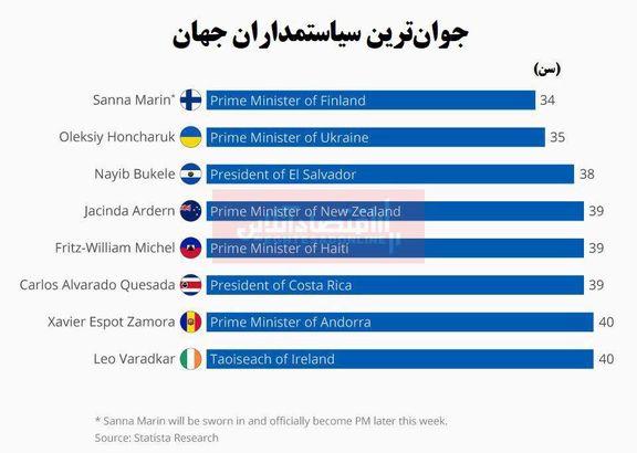 جوانترین سیاستمداران جهان چند سال دارند؟