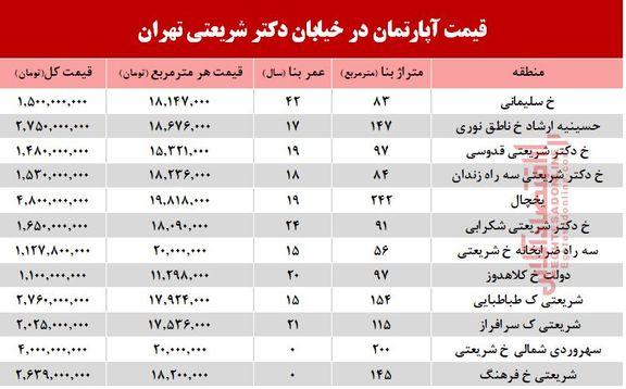 قیمت مسکن در خیابان شریعتی +جدول